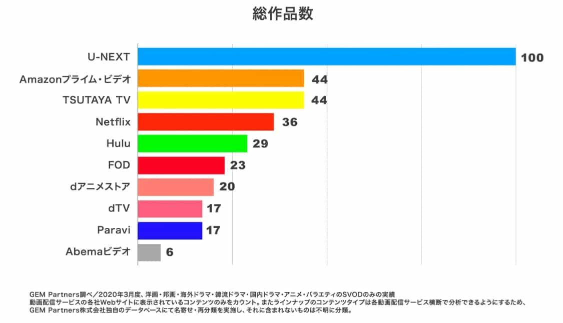 VODの見放題作品数を比較